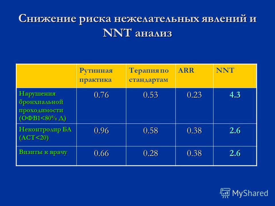 Снижение риска нежелательных явлений и NNT анализ Рутинная практика Терапия по стандартам ARRNNT Нарушения бронхиальной проходимости (ОФВ1