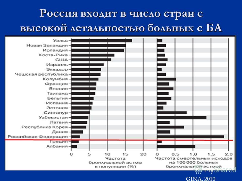 Россия входит в число стран с высокой летальностью больных с БА GINA, 2010