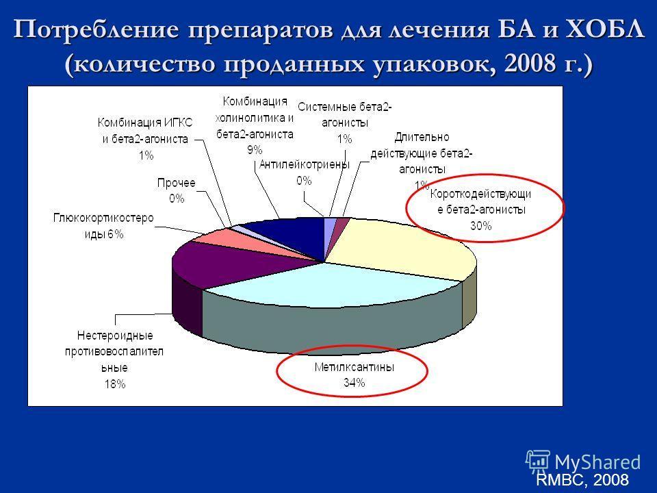 Потребление препаратов для лечения БА и ХОБЛ (количество проданных упаковок, 2008 г.) RMBC, 2008