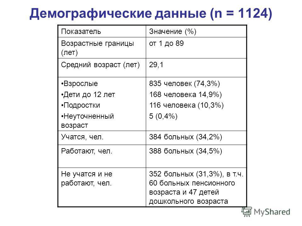 Демографические данные (n = 1124) ПоказательЗначение (%) Возрастные границы (лет) от 1 до 89 Средний возраст (лет)29,1 Взрослые Дети до 12 лет Подростки Неуточненный возраст 835 человек (74,3%) 168 человека 14,9%) 116 человека (10,3%) 5 (0,4%) Учатся