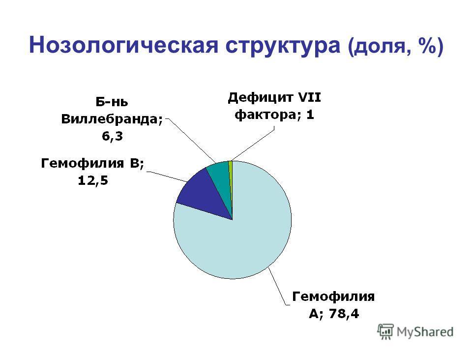 Нозологическая структура (доля, %)
