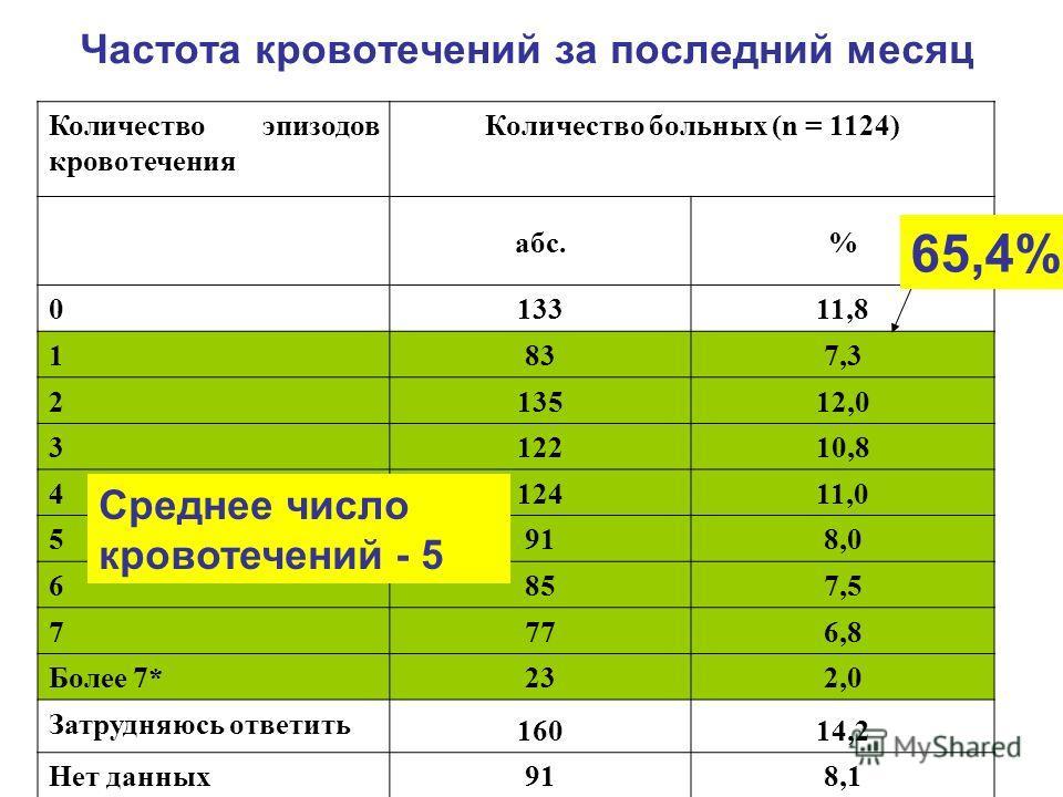 Частота кровотечений за последний месяц Количество эпизодов кровотечения Количество больных (n = 1124) абс.% 0 13311,8 1 837,3 2 13512,0 3 12210,8 4 12411,0 5 918,0 6 857,5 7 776,8 Более 7* 232,0 Затрудняюсь ответить 16014,2 Нет данных 918,1 65,4% Ср