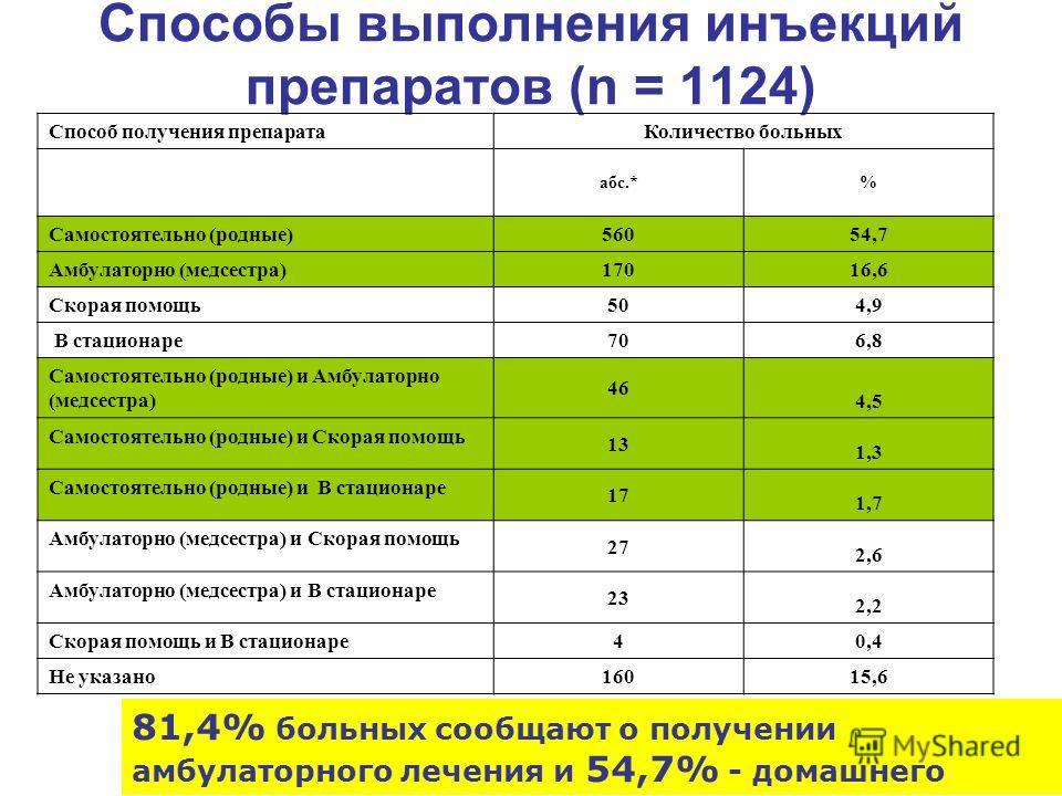 Способы выполнения инъекций препаратов (n = 1124) 81,4% больных сообщают о получении амбулаторного лечения и 54,7% - домашнего Способ получения препарата Количество больных абс.*% Самостоятельно (родные) 560 54,7 Амбулаторно (медсестра) 170 16,6 Скор
