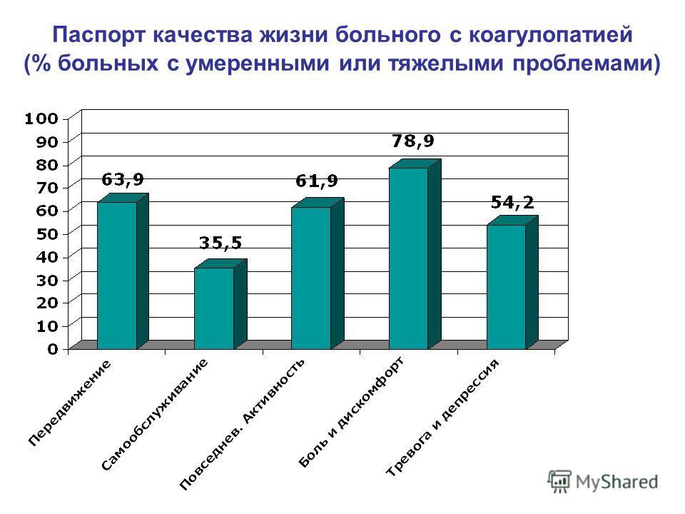 Паспорт качества жизни больного с коагулопатией (% больных с умеренными или тяжелыми проблемами)