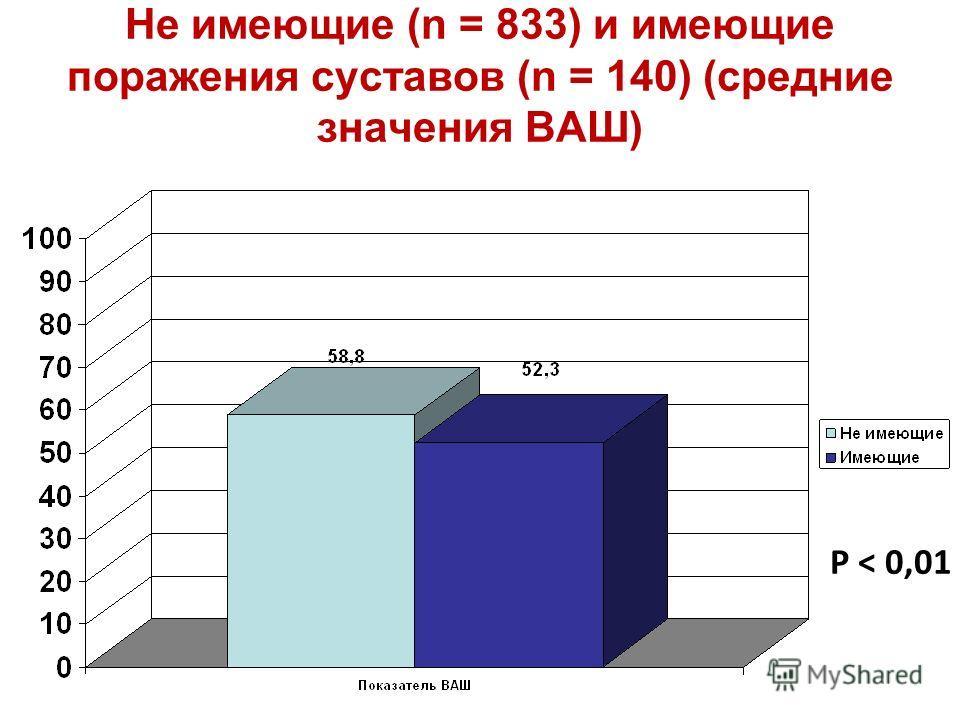 Не имеющие (n = 833) и имеющие поражения суставов (n = 140) (средние значения ВАШ) P < 0,01