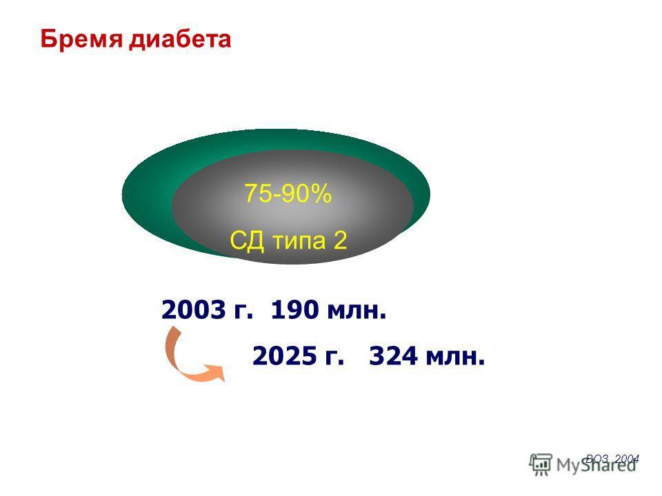Бремя диабета 75-90% СД типа 2 2003 г. 190 млн. 2025 г. 324 млн. ВOЗ, 2004