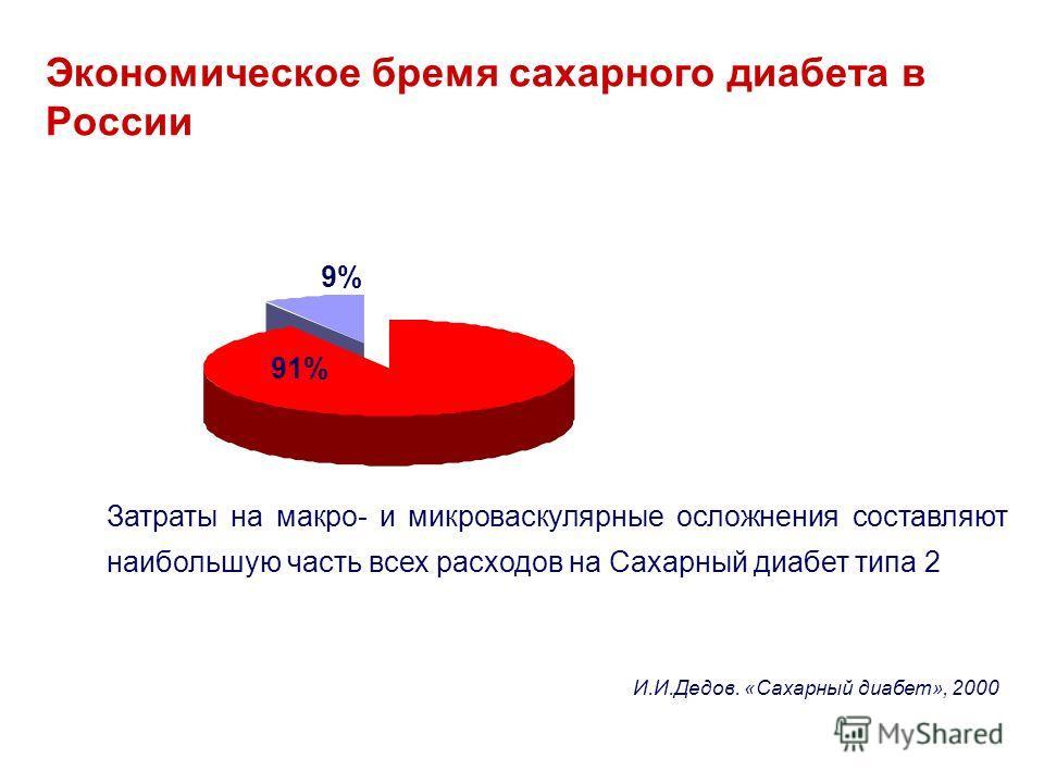 Экономическое бремя сахарного диабета в России Затраты на макро- и микроваскулярные осложнения составляют наибольшую часть всех расходов на Сахарный диабет типа 2 И.И.Дедов. «Сахарный диабет», 2000 91% 9%