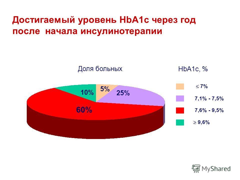 7% 7,1% - 7,5% 7,6% - 9,5% 9,6% HbA1c, % 60% 5% 25% 10% Доля больных Достигаемый уровень HbA1c через год после начала инсулинотерапии