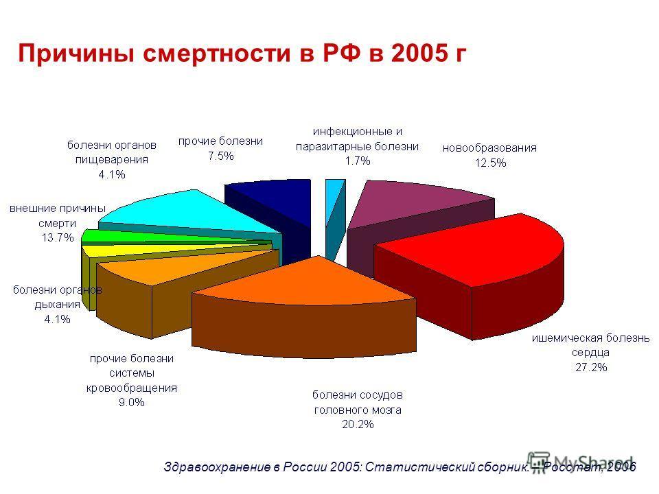 Причины смертности в РФ в 2005 г Здравоохранение в России 2005: Статистический сборник. – Росстат, 2006