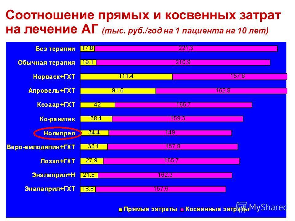 Соотношение прямых и косвенных затрат на лечение АГ (тыс. руб./год на 1 пациента на 10 лет)