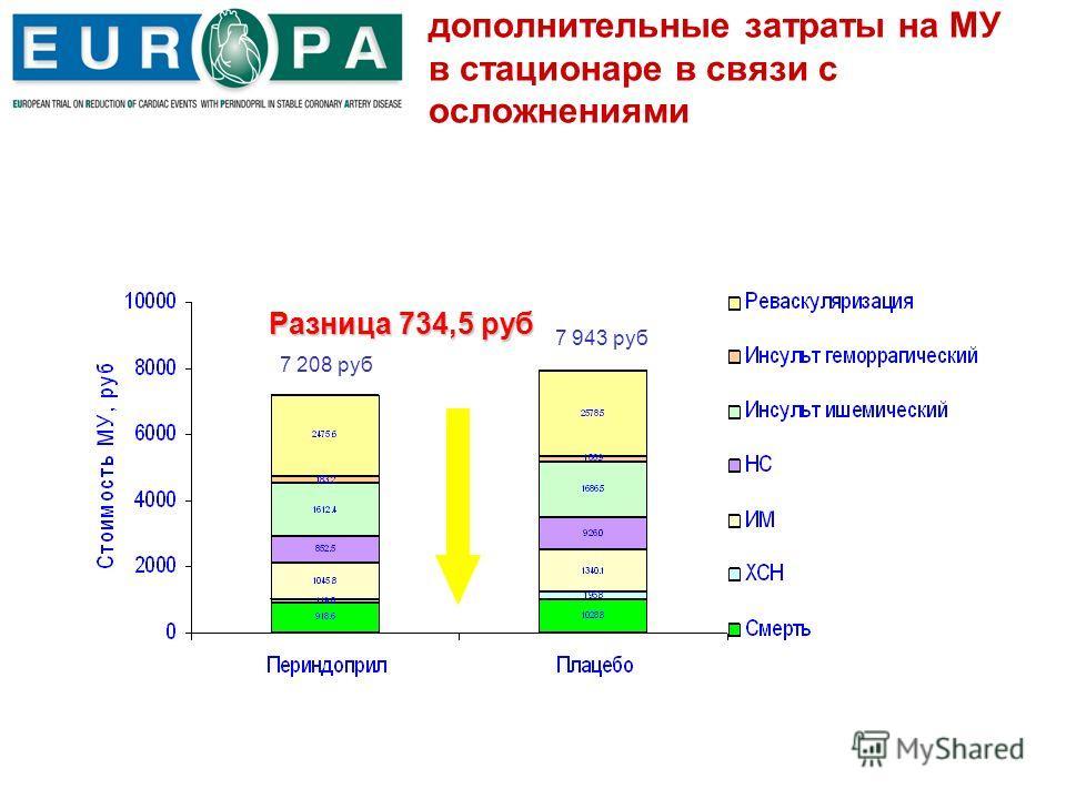 дополнительные затраты на МУ в стационаре в связи с осложнениями 7 208 руб 7 943 руб Разница 734,5 руб