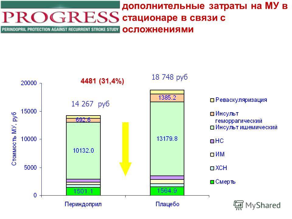 дополнительные затраты на МУ в стационаре в связи с осложнениями 14 267 руб 18 748 руб 4481 (31,4%)