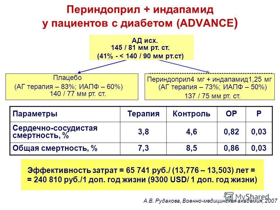 Периндоприл + индапамид у пациентов с диабетом (ADVANCE ) ПараметрыТерапияКонтрольОРР Сердечно-сосудистая смертность, % 3,84,60,820,03 Общая смертность, %7,38,50,860,03 Эффективность затрат = 65 741 руб./ (13,776 – 13,503) лет = = 240 810 руб./1 доп.
