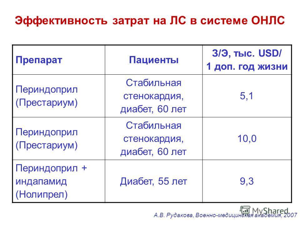 Эффективность затрат на ЛС в системе ОНЛС ПрепаратПациенты З/Э, тыс. USD/ 1 доп. год жизни Периндоприл (Престариум) Стабильная стенокардия, диабет, 60 лет 5,1 Периндоприл (Престариум) Стабильная стенокардия, диабет, 60 лет 10,0 Периндоприл + индапами