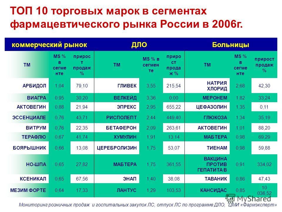 ТОП 10 торговых марок в сегментах фармацевтического рынка России в 2006г. Мониторинг розничных продаж и госпитальных закупок ЛС, отпуск ЛС по программе ДЛО, ЦМИ «Фармэксперт» коммерческий рынокДЛОБольницы ТМ MS % в сегме нте прирос т продаж % ТМ MS %