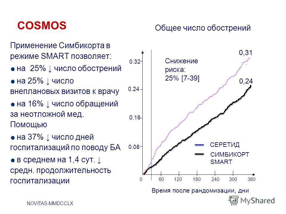 COSMOS Применение Симбикорта в режиме SMART позволяет: на 25% число обострений на 25% число внеплановых визитов к врачу на 16% число обращений за неотложной мед. Помощью на 37% число дней госпитализаций по поводу БА в среднем на 1,4 сут. средн. продо