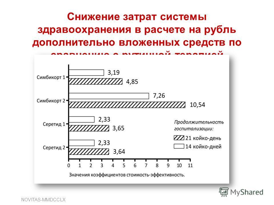 Снижение затрат системы здравоохранения в расчете на рубль дополнительно вложенных средств по сравнению с рутинной терапией NOVITAS-MMDCCLX