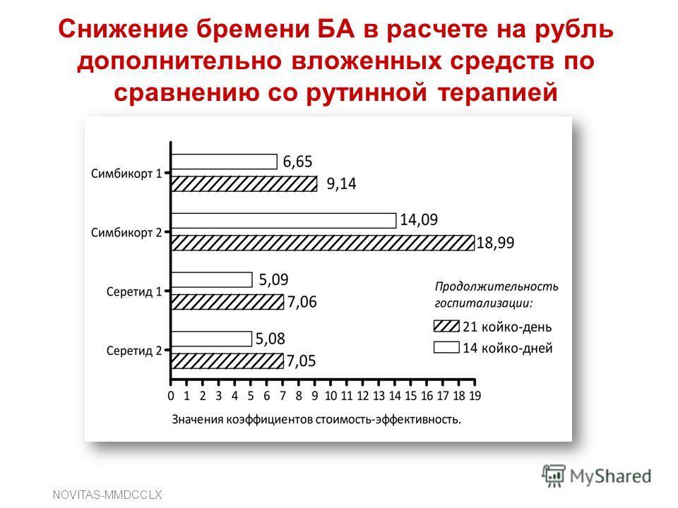 Снижение бремени БА в расчете на рубль дополнительно вложенных средств по сравнению со рутинной терапией NOVITAS-MMDCCLX
