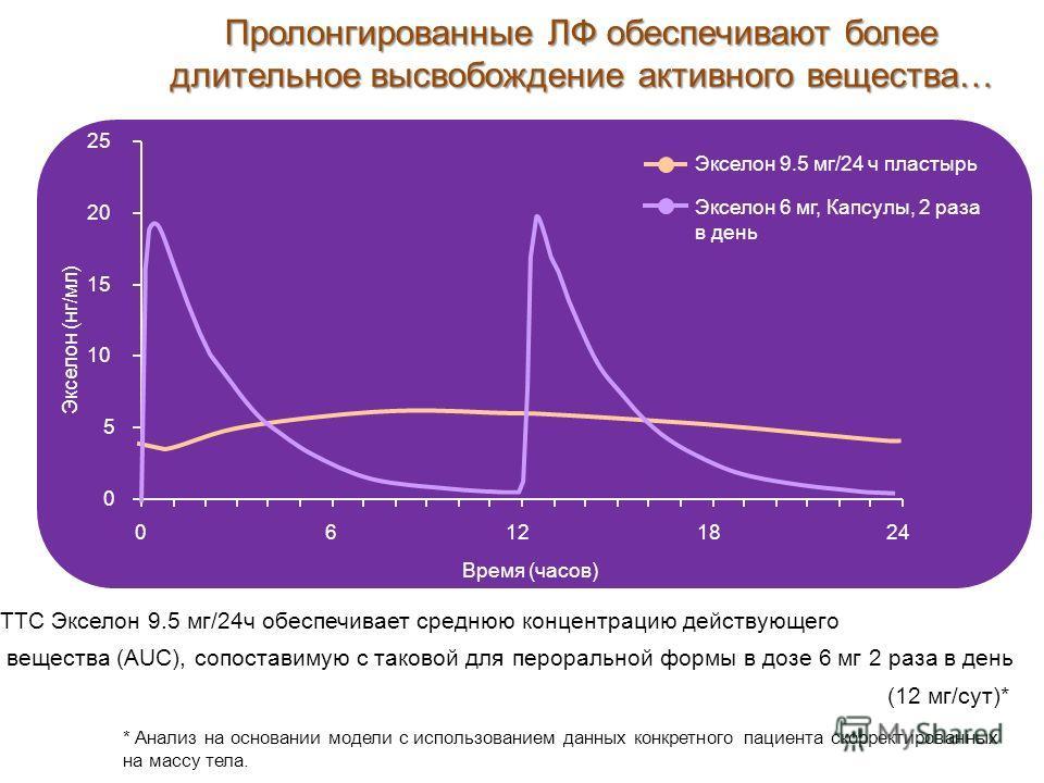 Пролонгированные ЛФ обеспечивают более длительное высвобождение активного вещества… Экселон 6 мг, Капсулы, 2 раза в день Экселон 9.5 мг/24 ч пластырь Экселон (нг/мл) ТТС Экселон 9.5 мг/24ч обеспечивает среднюю концентрацию действующего вещества (AUC)