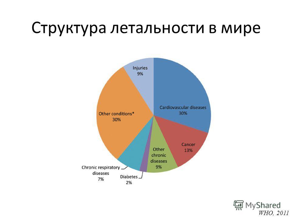 Структура летальности в мире WHO, 2011