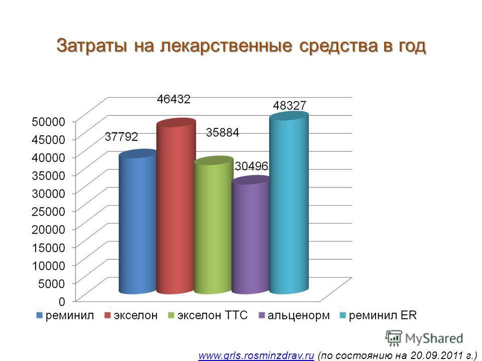 Затраты на лекарственные средства в год www.grls.rosminzdrav.ruwww.grls.rosminzdrav.ru (по состоянию на 20.09.2011 г.)