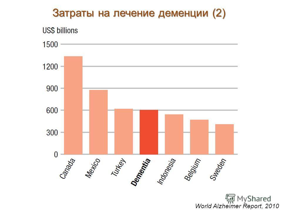 Затраты на лечение деменции (2) World Alzheimer Report, 2010