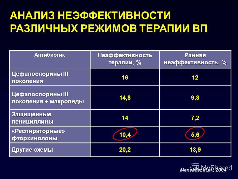 АНАЛИЗ НЕЭФФЕКТИВНОСТИ РАЗЛИЧНЫХ РЕЖИМОВ ТЕРАПИИ ВП Антибиотик Неэффективность терапии, % Ранняя неэффективность, % Цефалоспорины III поколения 1612 Цефалоспорины III поколения + макролиды 14,89,8 Защищенные пенициллины 147,2 «Респираторные» фторхино