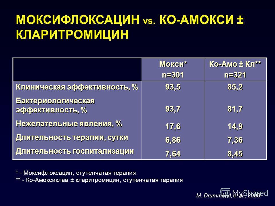 * - Моксифлоксацин, ступенчатая терапия ** - Ко-Амоксиклав ± кларитромицин, ступенчатая терапия МОКСИФЛОКСАЦИН vs. КО-АМОКСИ ± КЛАРИТРОМИЦИН Мокси* n=301 Ко-Амо ± Кл** n=321 Клиническая эффективность, % Бактериологическая эффективность, % Нежелательн
