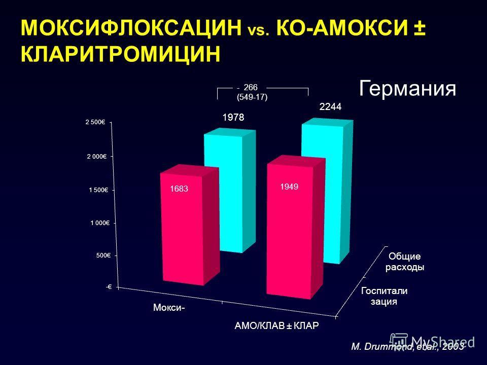 МОКСИФЛОКСАЦИН vs. КО-АМОКСИ ± КЛАРИТРОМИЦИН M. Drummond, et al., 2003 - 266 (549-17) Германия