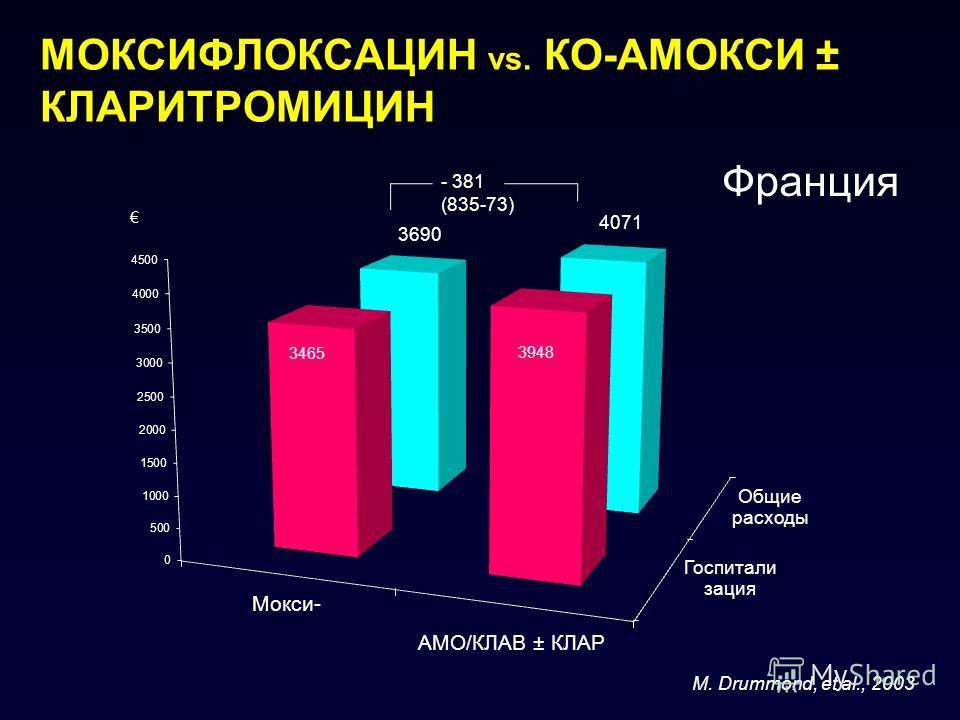 МОКСИФЛОКСАЦИН vs. КО-АМОКСИ ± КЛАРИТРОМИЦИН M. Drummond, et al., 2003 - 381 (835-73) Франция