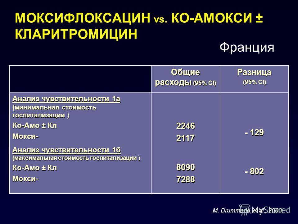 МОКСИФЛОКСАЦИН vs. КО-АМОКСИ ± КЛАРИТРОМИЦИН M. Drummond, et al., 2003 Общие расходы (95% CI) Разница (95% CI) Анализ чувствительности 1а (минимальная стоимость госпитализации ) Ко-Амо ± Кл Мокси- Анализ чувствительности 1б (максимальная стоимость го