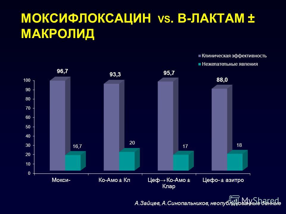 МОКСИФЛОКСАЦИН VS. Β-ЛАКТАМ ± МАКРОЛИД А.Зайцев, А.Синопальников, неопубликованные данные