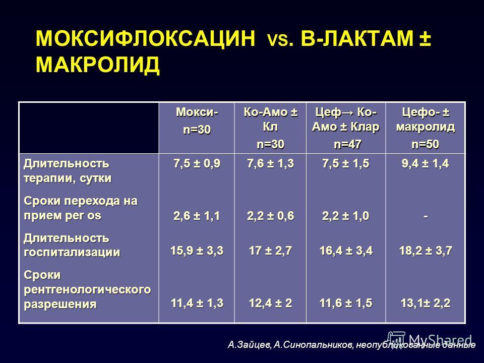 Мокси- n=30 Ко-Амо ± Кл n=30 Цеф Ко- Амо ± Клар n=47 n=47 Цефо- ± макролид n=50 Длительность терапии, сутки Сроки перехода на прием per os Длительность госпитализации Сроки рентгенологического разрешения 7,5 ± 0,9 2,6 ± 1,1 15,9 ± 3,3 11,4 ± 1,3 7,6