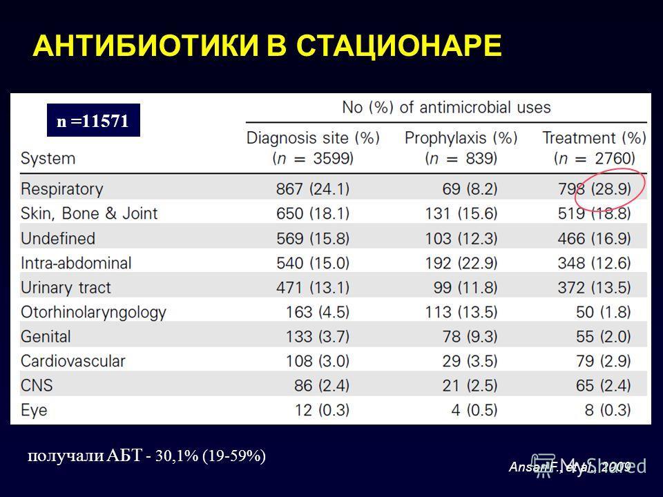 АНТИБИОТИКИ В СТАЦИОНАРЕ Ansari F., et al., 2009 получали АБТ - 30,1% (19-59%) 20 стран 20 стационаров n =11571