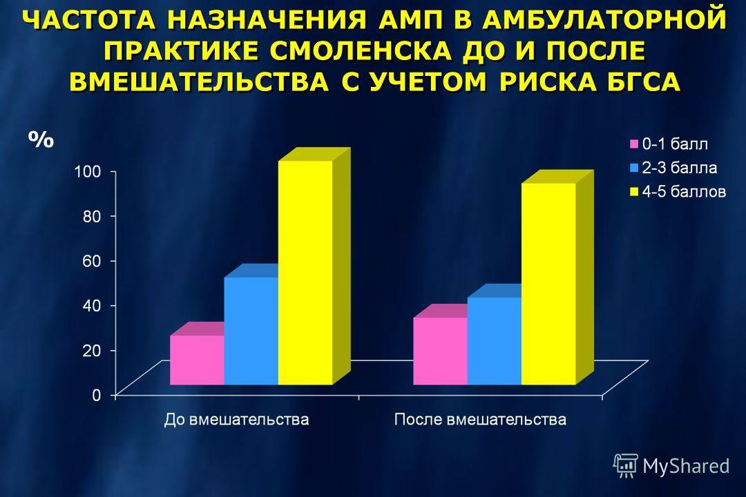 % ЧАСТОТА НАЗНАЧЕНИЯ АМП В АМБУЛАТОРНОЙ ПРАКТИКЕ СМОЛЕНСКА ДО И ПОСЛЕ ВМЕШАТЕЛЬСТВА С УЧЕТОМ РИСКА БГСА