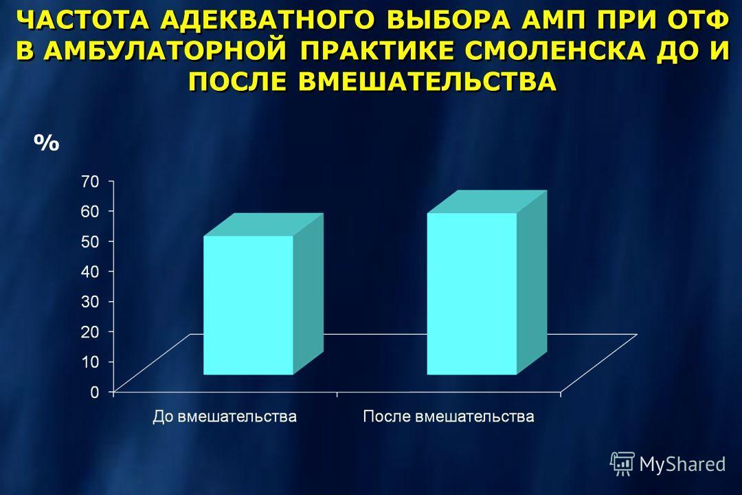 ЧАСТОТА АДЕКВАТНОГО ВЫБОРА АМП ПРИ ОТФ В АМБУЛАТОРНОЙ ПРАКТИКЕ СМОЛЕНСКА ДО И ПОСЛЕ ВМЕШАТЕЛЬСТВА %