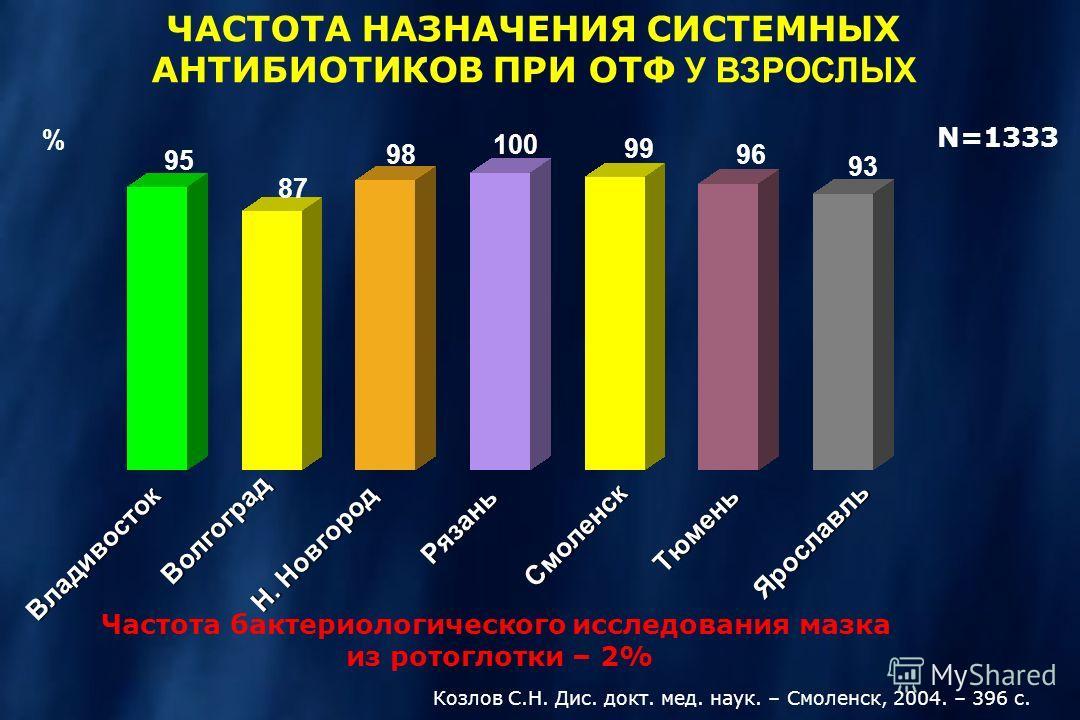ЧАСТОТА НАЗНАЧЕНИЯ СИСТЕМНЫХ АНТИБИОТИКОВ ПРИ ОТФ У ВЗРОСЛЫХ Волгоград Рязань Н. Новгород Владивосток Тюмень 95 87 98 100 96 N=1333 Смоленск 99 Ярославль 93 % Частота бактериологического исследования мазка из ротоглотки – 2% Козлов С.Н. Дис. докт. ме