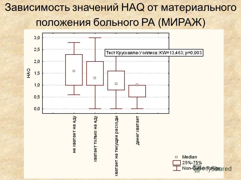 Зависимость значений HAQ от материального положения больного РА (МИРАЖ)