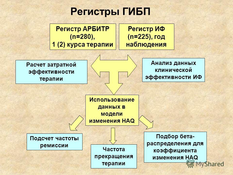 Подбор бета- распределения для коэффициента изменения HAQ Подсчет частоты ремиссии Анализ данных клинической эффективности ИФ Использование данных в модели изменения HAQ Расчет затратной эффективности терапии Частота прекращения терапии Регистр ИФ (n