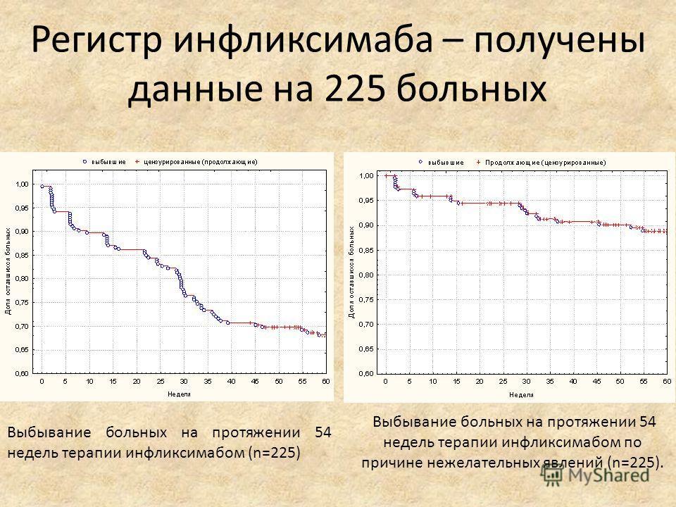 Регистр инфликсимаба – получены данные на 225 больных Выбывание больных на протяжении 54 недель терапии инфликсимабом (n=225) Выбывание больных на протяжении 54 недель терапии инфликсимабом по причине нежелательных явлений (n=225).