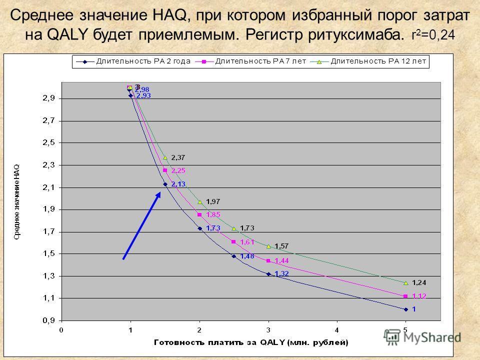 Среднее значение HAQ, при котором избранный порог затрат на QALY будет приемлемым. Регистр ритуксимаба. r 2 =0,24