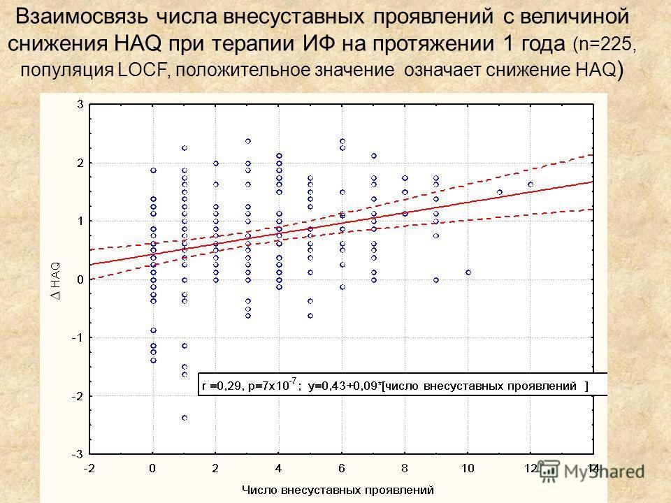 Взаимосвязь числа внесуставных проявлений с величиной снижения HAQ при терапии ИФ на протяжении 1 года (n=225, популяция LOCF, положительное значение означает снижение HAQ )