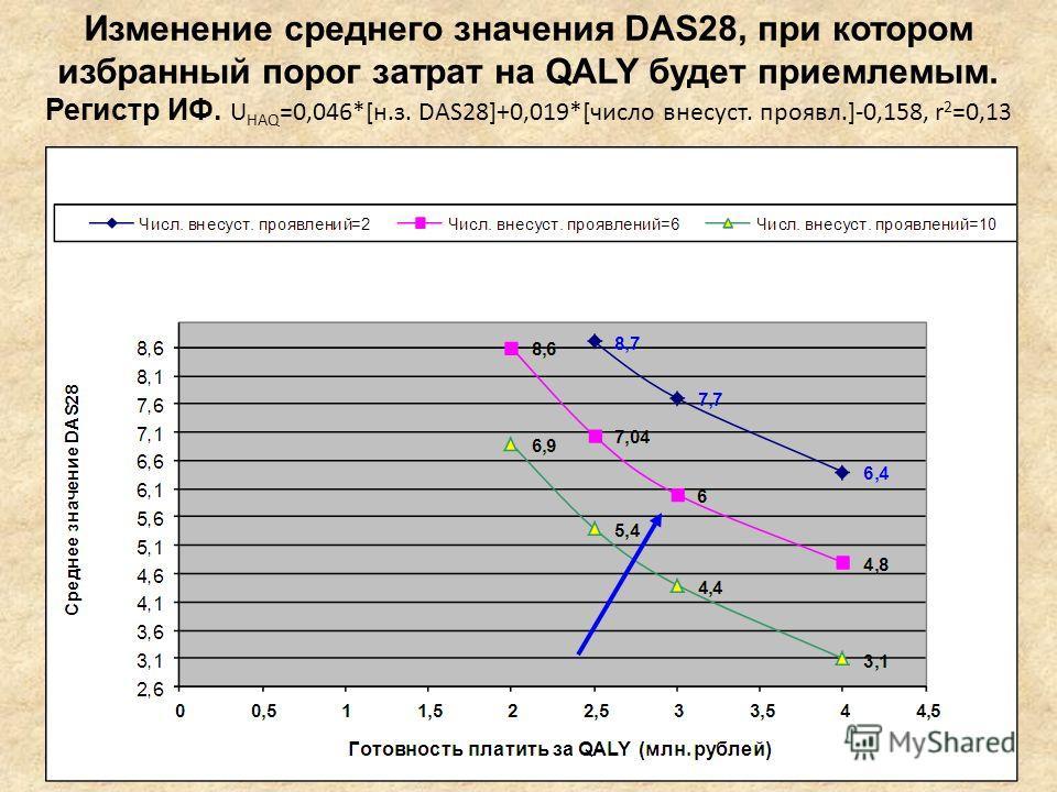 Изменение среднего значения DAS28, при котором избранный порог затрат на QALY будет приемлемым. Регистр ИФ. U HAQ =0,046*[н.з. DAS28]+0,019*[число внесуст. проявл.]-0,158, r 2 =0,13