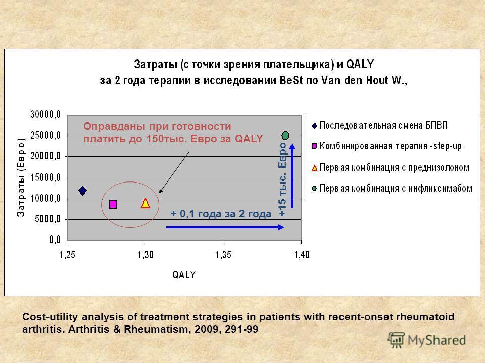Оправданы при готовности платить до 150тыс. Евро за QALY Cost-utility analysis of treatment strategies in patients with recent-onset rheumatoid arthritis. Arthritis & Rheumatism, 2009, 291-99 +15 тыс. Евро + 0,1 года за 2 года
