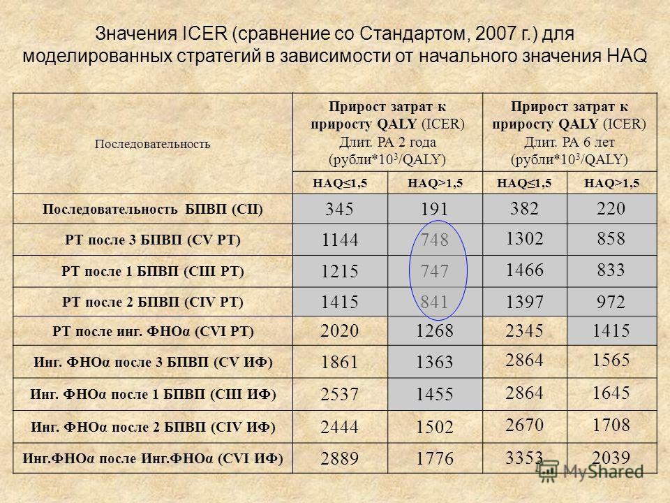 Значения ICER (сравнение со Стандартом, 2007 г.) для моделированных стратегий в зависимости от начального значения HAQ Последовательность Прирост затрат к приросту QALY (ICER) Длит. РА 2 года (рубли*10 3 /QALY) Прирост затрат к приросту QALY (ICER) Д