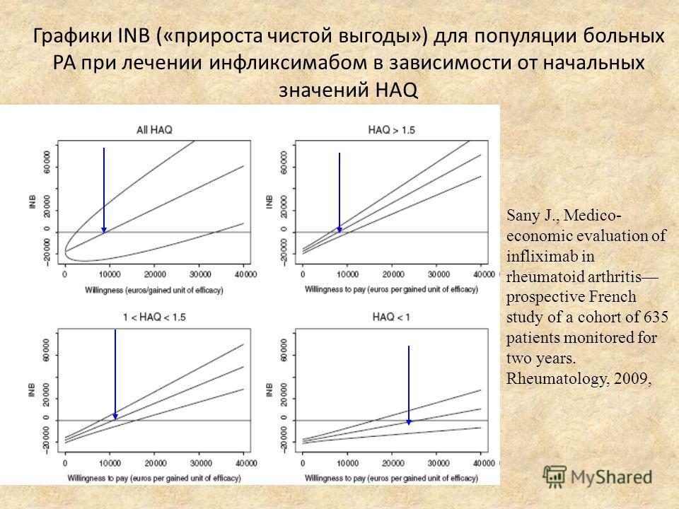 Графики INB («прироста чистой выгоды») для популяции больных РА при лечении инфликсимабом в зависимости от начальных значений HAQ Sany J., Medico- economic evaluation of infliximab in rheumatoid arthritis prospective French study of a cohort of 635 p