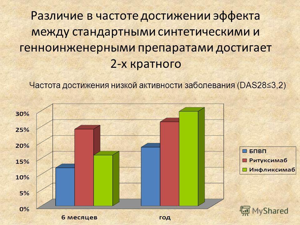 Различие в частоте достижении эффекта между стандартными синтетическими и генноинженерными препаратами достигает 2-х кратного Частота достижения низкой активности заболевания (DAS283,2)