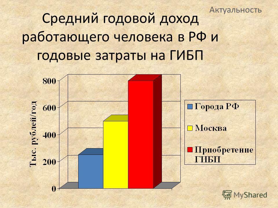 Актуальность Средний годовой доход работающего человека в РФ и годовые затраты на ГИБП