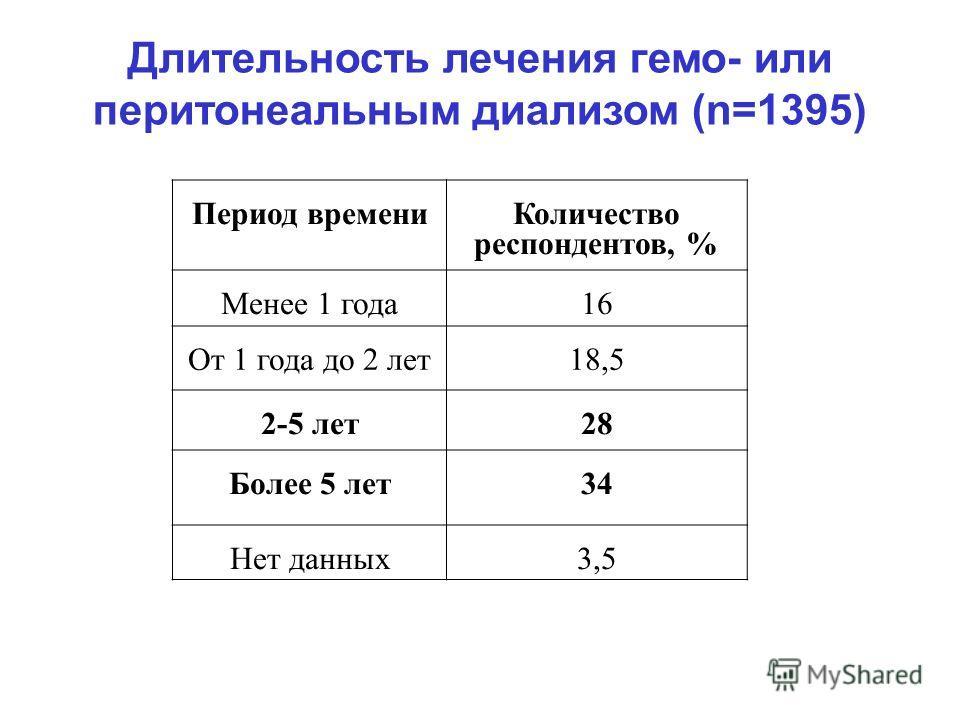 Длительность лечения гемо- или перитонеальным диализом (n=1395) Период времени Количество респондентов, % Менее 1 года16 От 1 года до 2 лет18,5 2-5 лет28 Более 5 лет34 Нет данных3,5