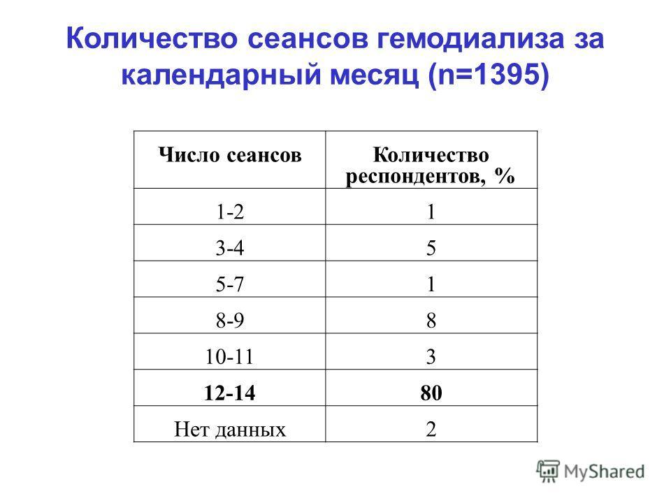 Количество сеансов гемодиализа за календарный месяц (n=1395) Число сеансов Количество респондентов, % 1-21 3-45 5-71 8-98 10-113 12-1480 Нет данных2